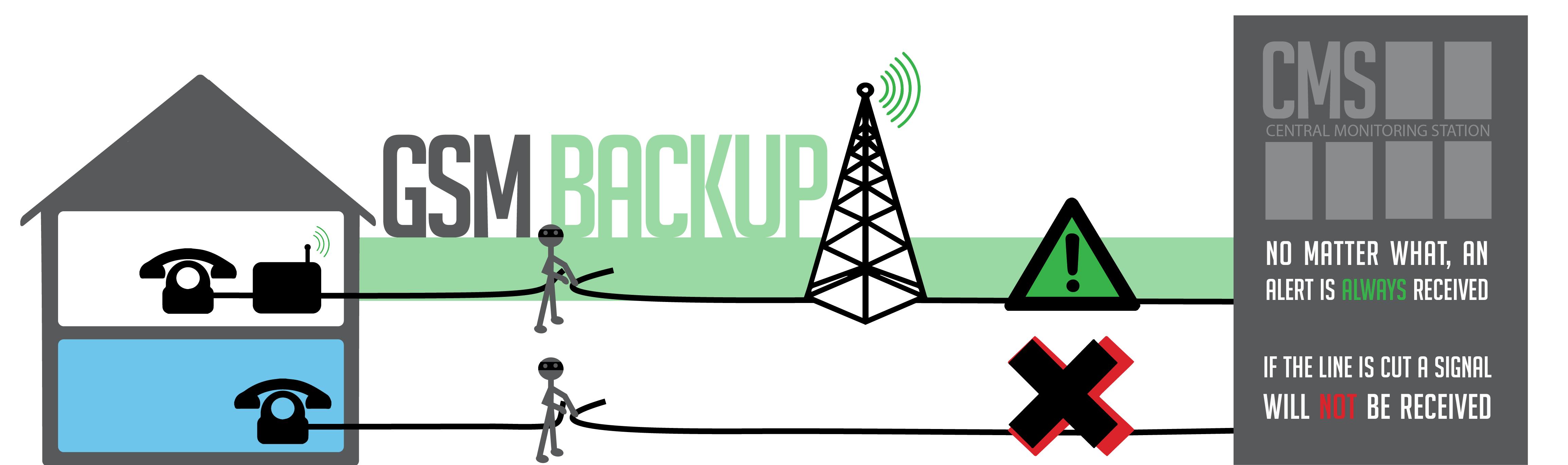 GSM backup infographic